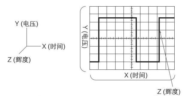 示波器的波形和波形測量分別是怎樣的