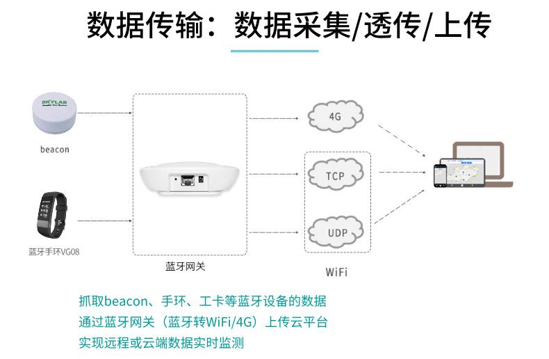如何使用4G蓝牙网关进行数据采集和数据上传