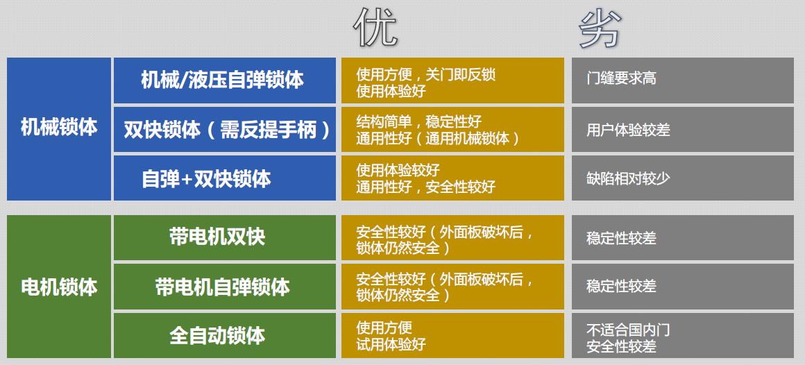 圖6:智能鎖鎖體類型及其特征。(來源:2019中國智能門鎖發展與應用白皮書)