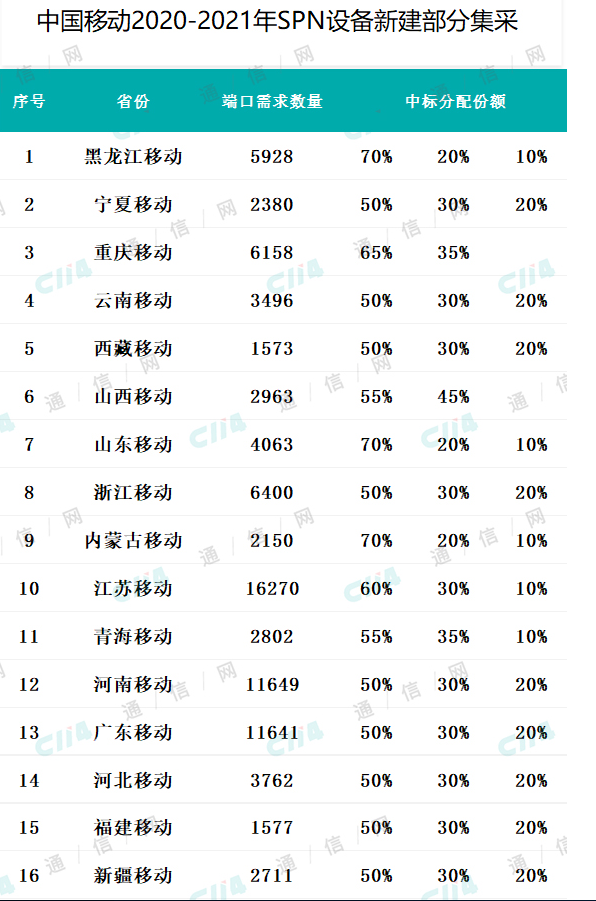 中国移动正式发布〓了2020-2021年SPN设备集中采购公告