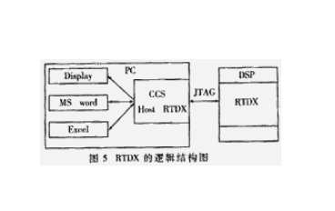 使用RTDX实现数据的实时双向传输论文说明