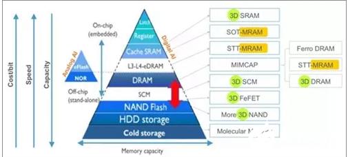 MRAM PCM还是ReRAM 下一代存储器非常值得关注