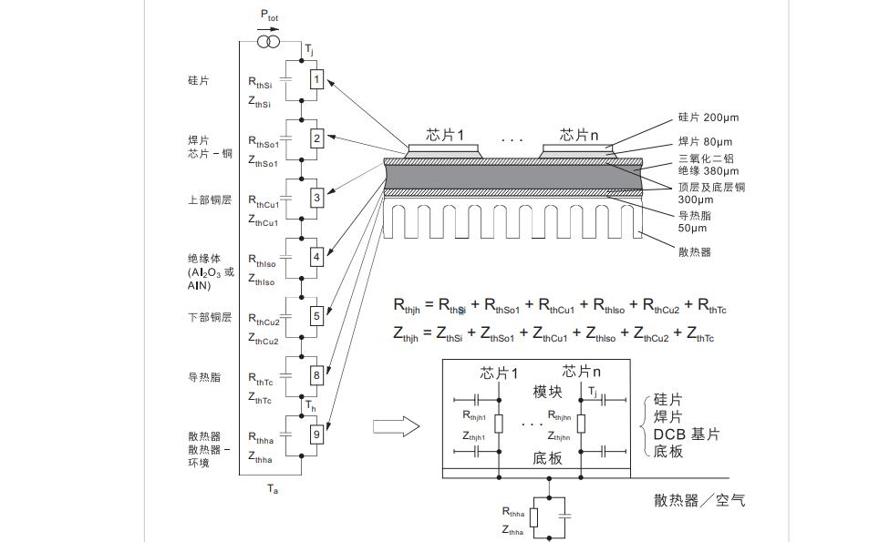IGBT模块热传递的详细资料介绍