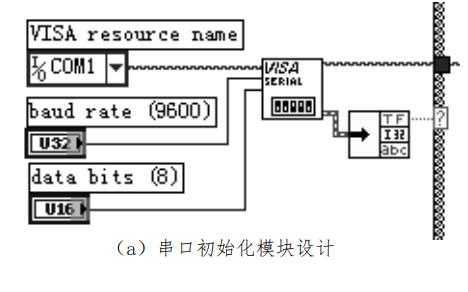 如何使用LabVIEW实现串行口的直接数据通信