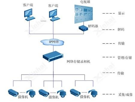 高清监控要选择监控专用硬盘的原因是什么?如何优化存储空间