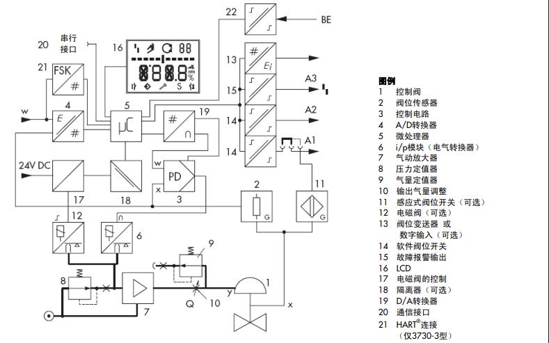 薩姆森3730系列閥門定位器手冊免費下載