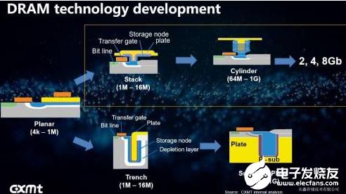 中国DRAM厂商的王者梦 既要无需申请即送68元彩金拥抱主流架构又得创新技术探索
