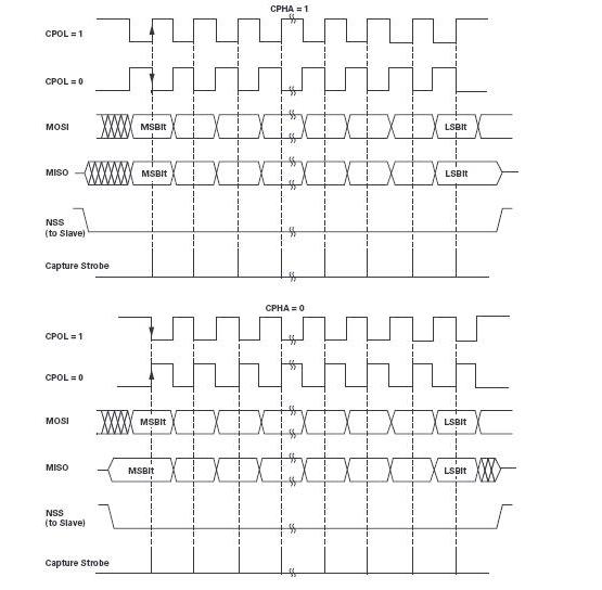 操纵MCU SPI接口以访问非标准SPI ADC