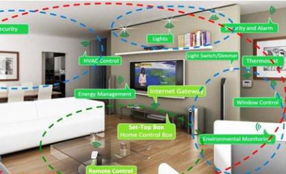 嵌入式智能系統在智能家居中有何應用