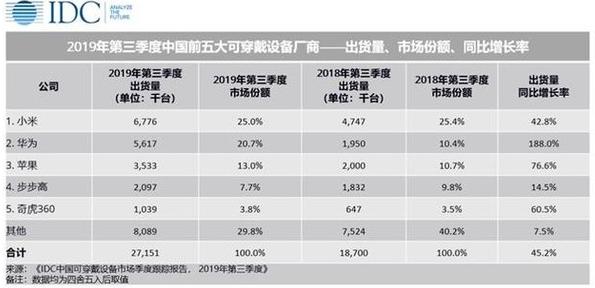 2019年Q3季度中國可穿戴設備出貨量排行榜正式公布