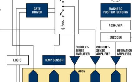 工业控制中电机系统的设计方案