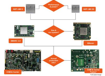 標準化的ARM模塊是用來干什么的