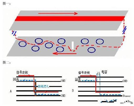 PCB板�|上加接地Via孔的作↓用是什么