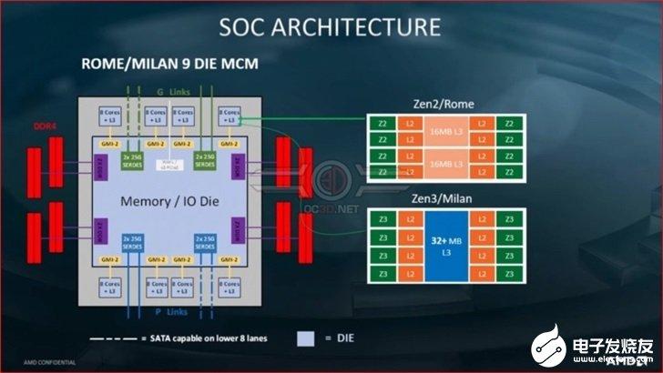 AMD Zen 3架構處理器的緩存擴大,將有助于...
