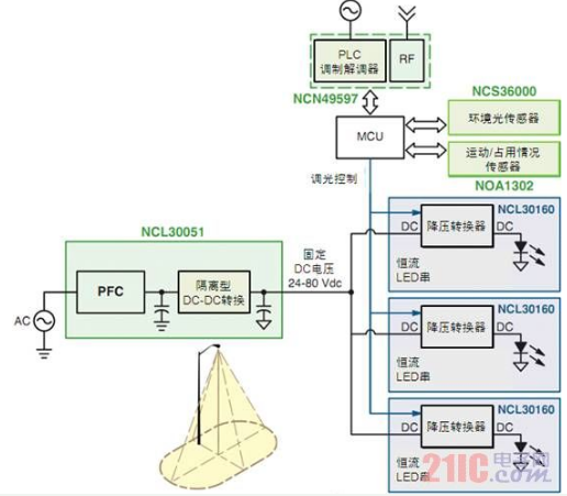 智能LED街燈控制系統設計