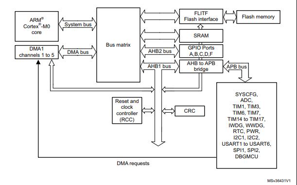 STM32F030微控制器的编程指南免费下载