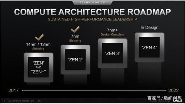 CES未必输AMD,Intel有三大法宝