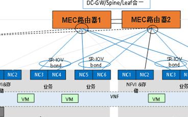 MEC承載網建設需要面對哪一些挑戰