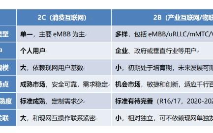5G助力運營商從2C轉向2B/2X