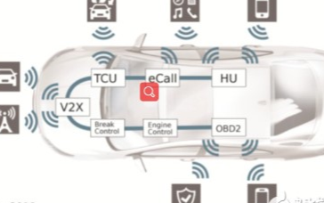 空中軟件更新確保互聯汽車的數據安全性
