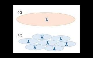 5G技术的原理是什么?有哪些相关产业链