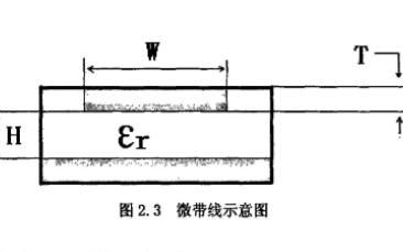 带自动方向性调节的微带定向耦合器的设计
