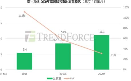 2019年电竞监视器出货量达850万台,比2018年成长57%