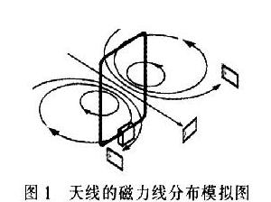 RFID远距离读写天线是如何设计出来的