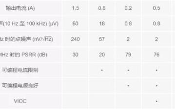 低压差线性稳压器LT3042的特性及典型应用