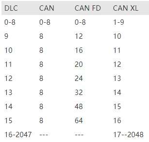 CAN XL的性能比較及要求有哪些