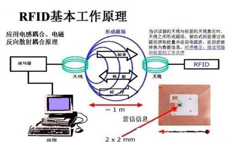 基于学校RFID应用系统的原理是怎样的