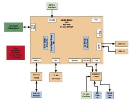 ADSP-BF592處理器的主要特性及評估板特性介紹