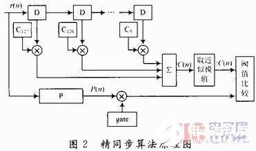 基于OFDM系统的帧结构实现精同步的FPGA设计与仿真研究