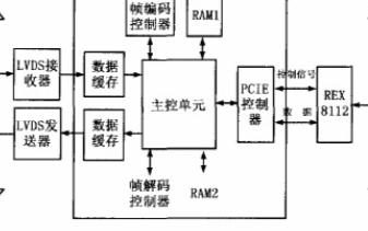 基于FPGA技术的LVDS传输模式如何实现PCI...
