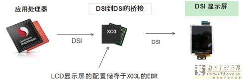基于FPGA的USB 3.0视频桥接解决方案及MIPI DSI连接方案的介绍