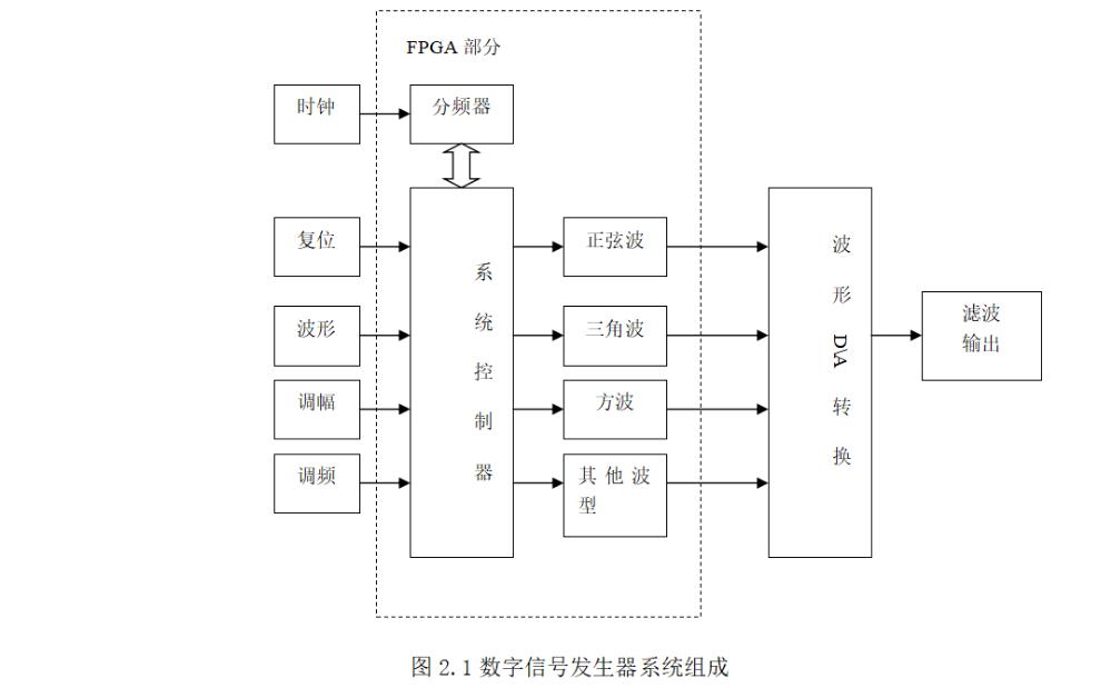 使用FPGA设计直接数字频率合成器的论文免费下载