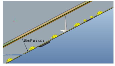 關于直下式模組的燈條設計的詳細解說