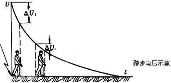 跨步电压是什么_跨步电压是怎么形成的