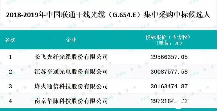 中国联通G.654.E干线光缆集采落地,未来将成光纤厂家竞争的主战场