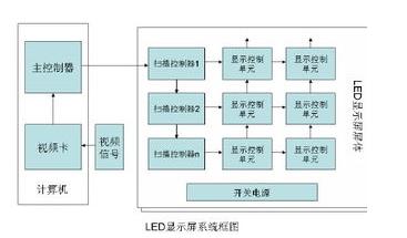 LED顯示屏的系統組成架構解析