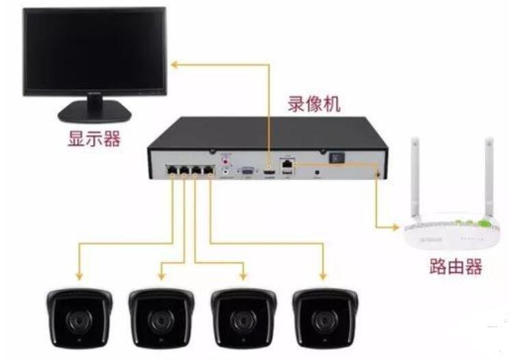 网络摄像机怎样实现远程存储和实时观看