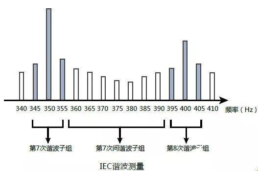 IEC谐波测试的应用与方法