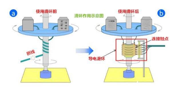 高速滑环的特点_高速滑环的工作原理