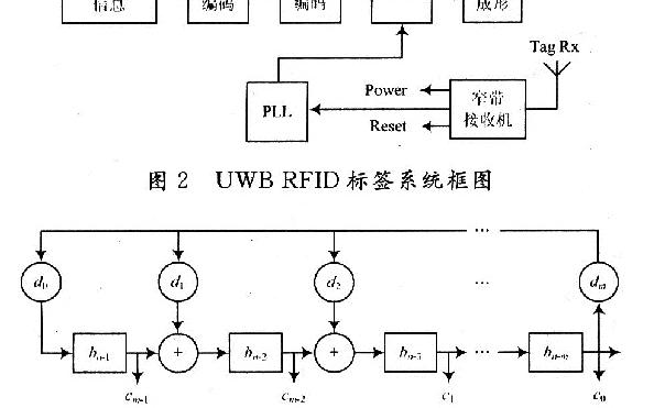基于TH-PPM的RFID安全认证是怎样的