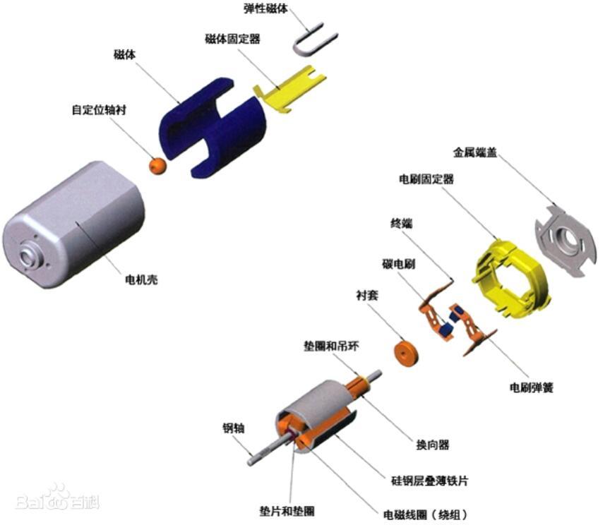 電刷和碳刷的區別
