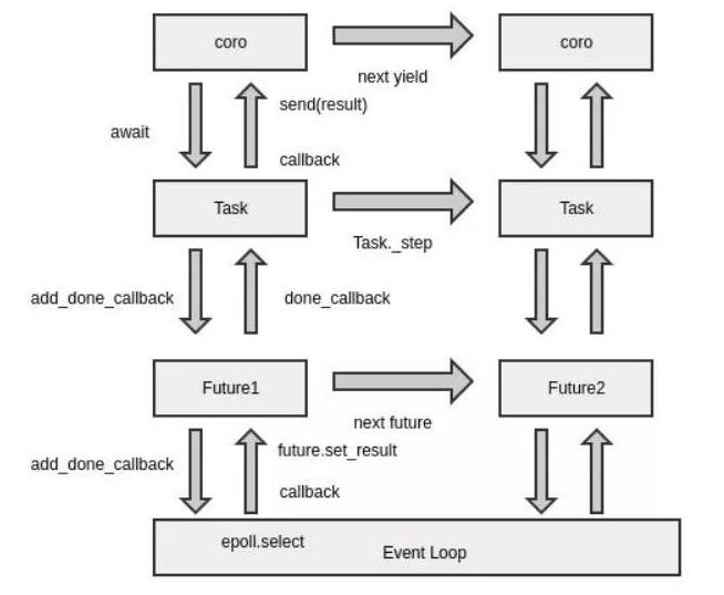 Python的处理速度怎样做可以加快