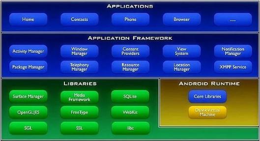 關于嵌入式應用框架(EAF)的分析