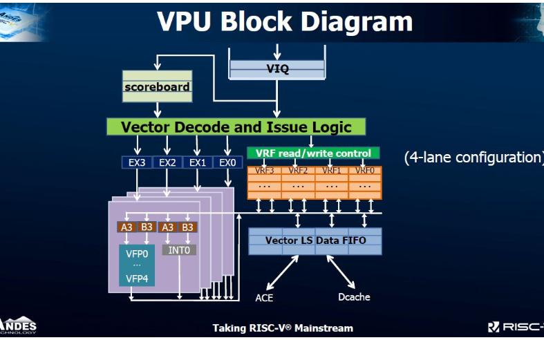 晶心科技推出突破性的RISC-V 27系列处理器及向量扩展指令处理器