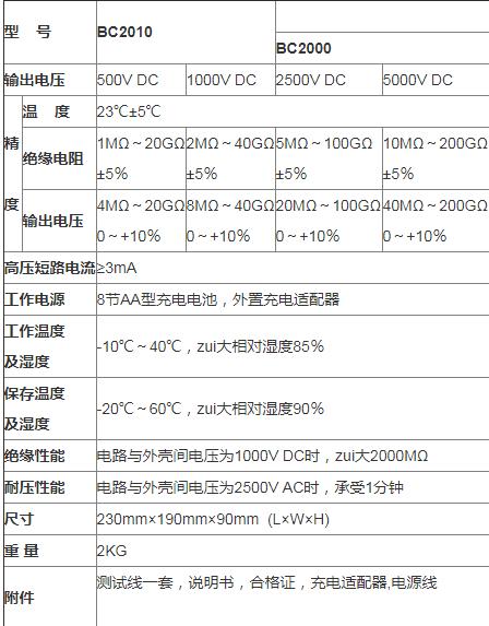 BC2010智能双显绝缘电阻测试仪的产品特性与技术指标