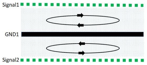 如何進行PCB的EMC設計才能達到最好的效果